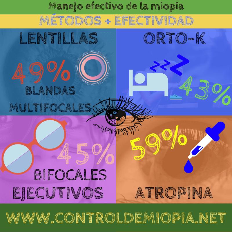 Efectividad de los métodos de control de miopia